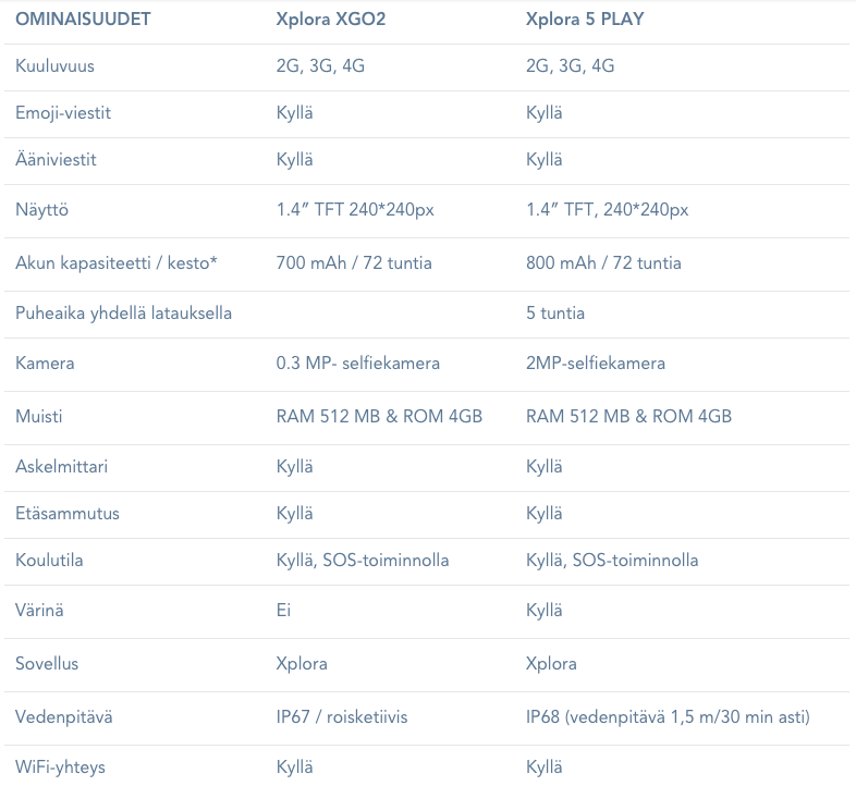 Miten XGO2 ja X5 Play eroavat toisistaan?