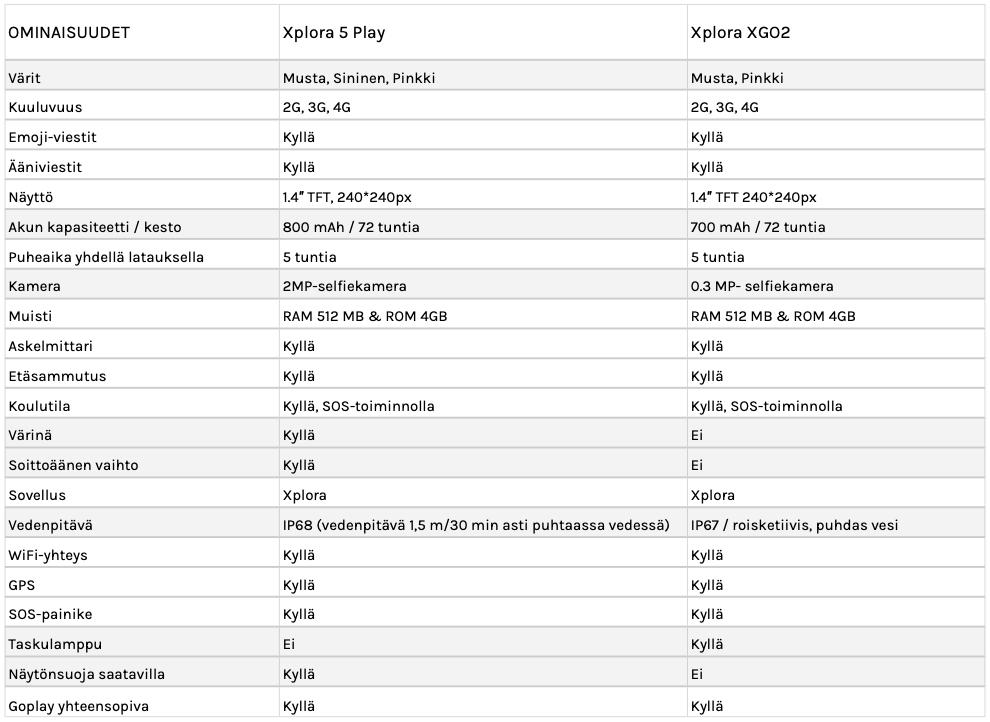 Mitä eroa Xplora malleilla on? tekniset tiedot